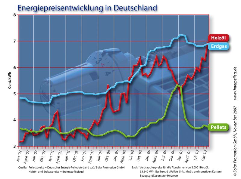 Wie Sie der Grafik entnehmen können lag der Preis von Holzpellets pro kWh  im Oktober 2007 bei etwa 55% des Preises von Heizöl und Erdgas 42cf3c69f1f2b