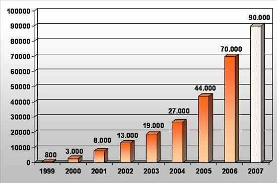 Die Pelletshersteller wurden von diesem Boom etwas überrascht und ihre  Kapazitäten wurden knapp d612f3b4464de